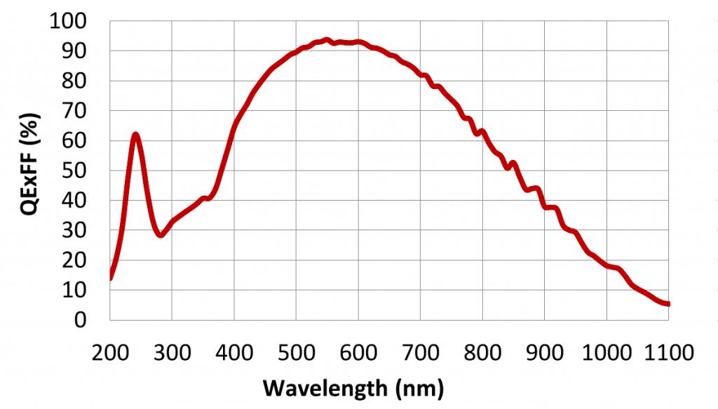 Gsense2020bsi camera spectral response