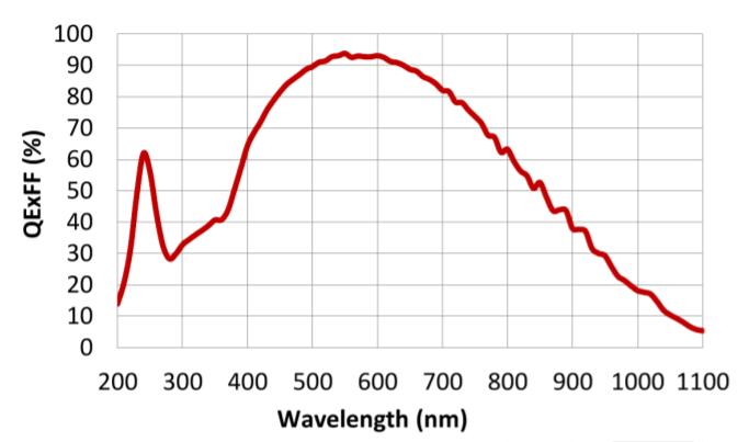 GSENSE2020BSI Spectral response
