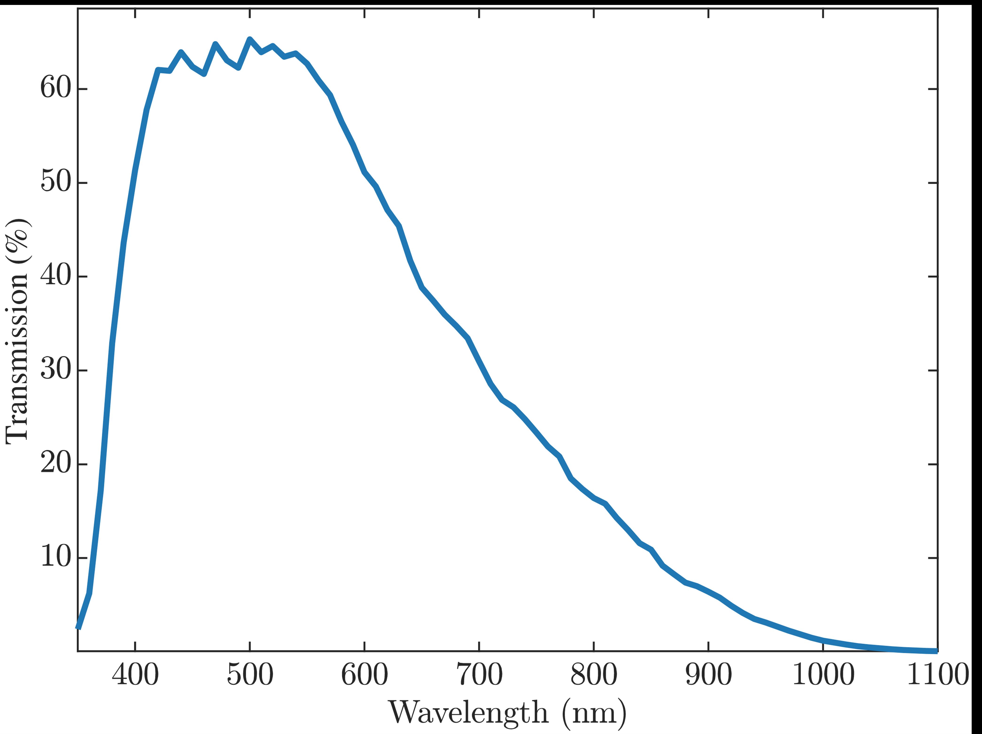 GMAX3238 Mono - Spectral response